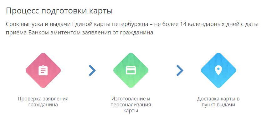 Срок выпуска и выдачи Единой карты петербуржца