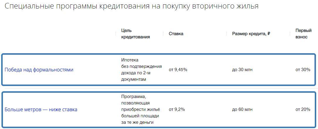 Ставки по ипотеке в ВТБ на вторичку
